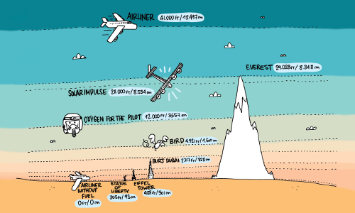2015_03_10_Solar_Impulse_Height_chart_CartoonBase_Martin_Saive.png