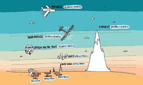 2015_03_10_Solar_Impulse_Height_chart_CartoonBase_Martin_Saive.png