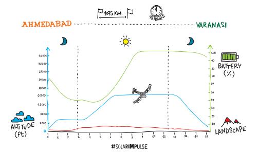 2015_03_17_Solar_Impulse_flight_profile_CartoonBase_Martin-Saive.png